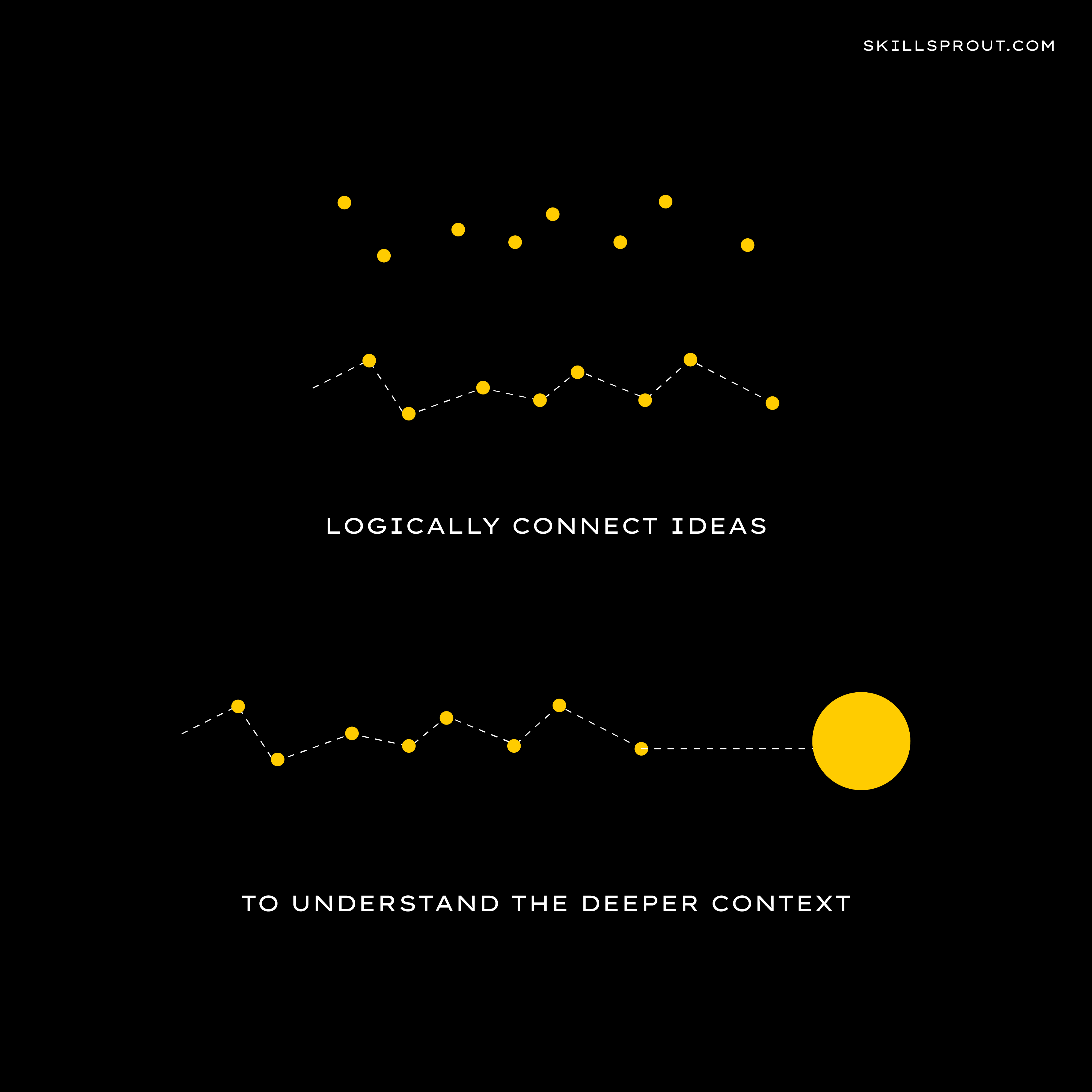 Critical thinking - logically connect ideas to understand the deeper context.