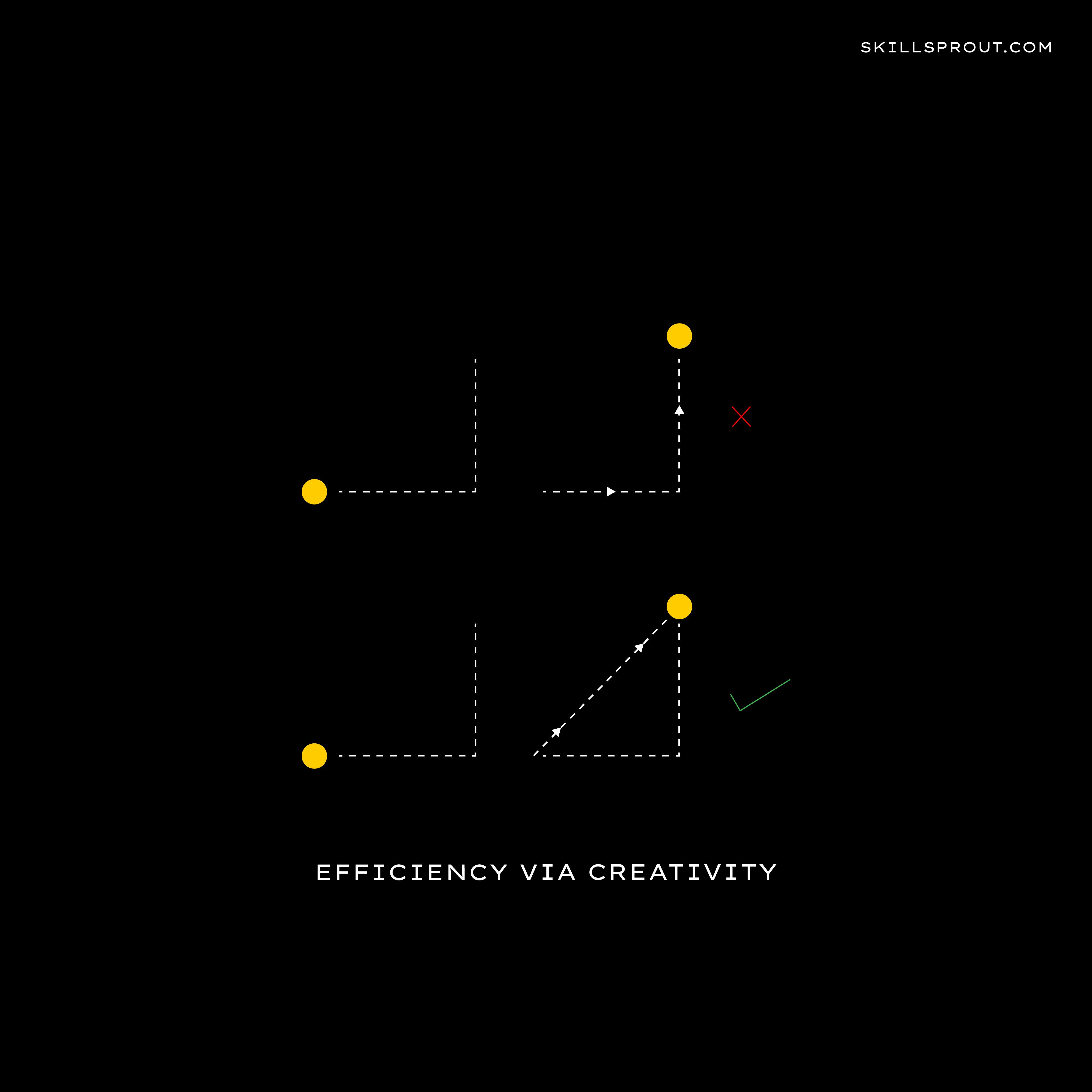 Efficiency via creativity