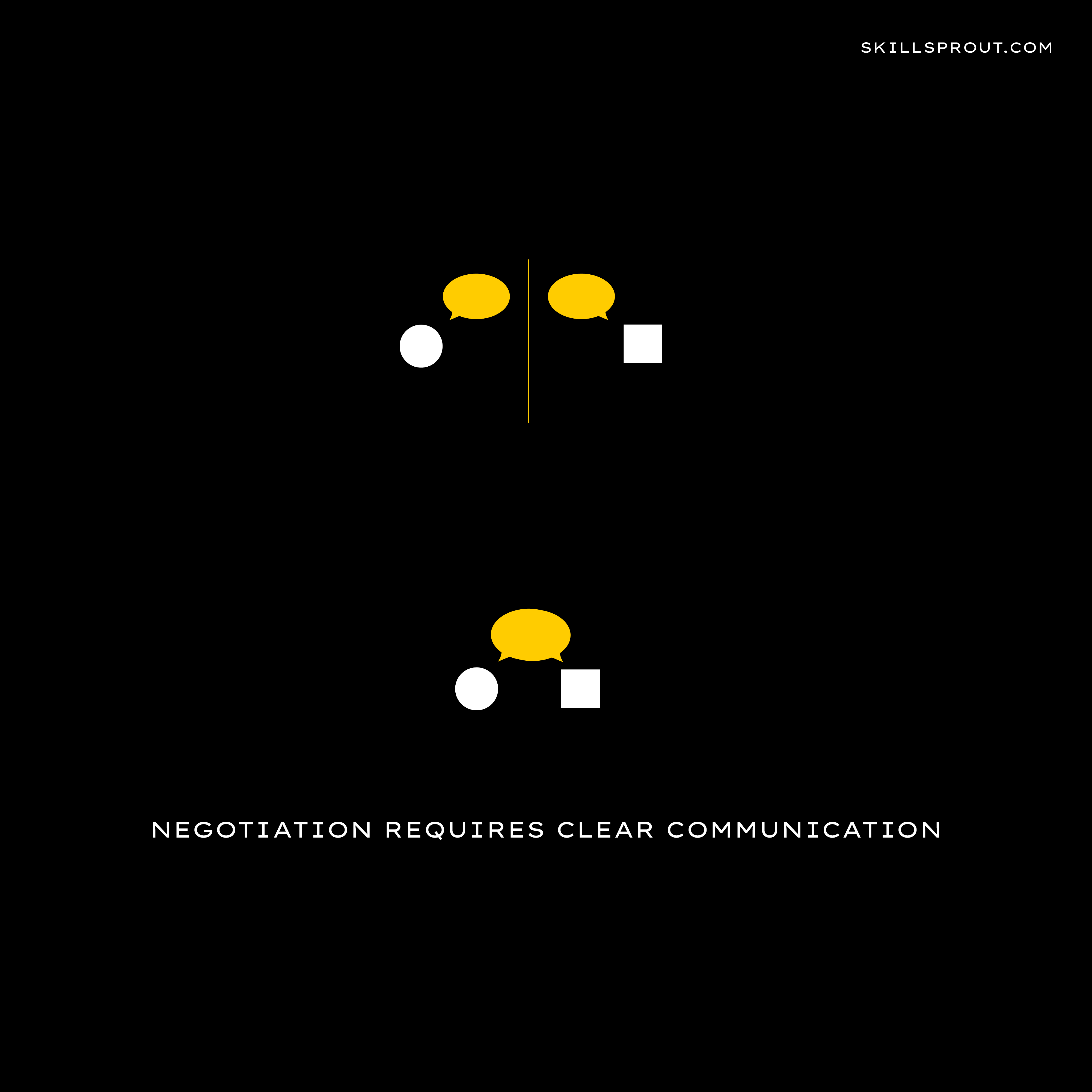 Negotiation requires clear communication