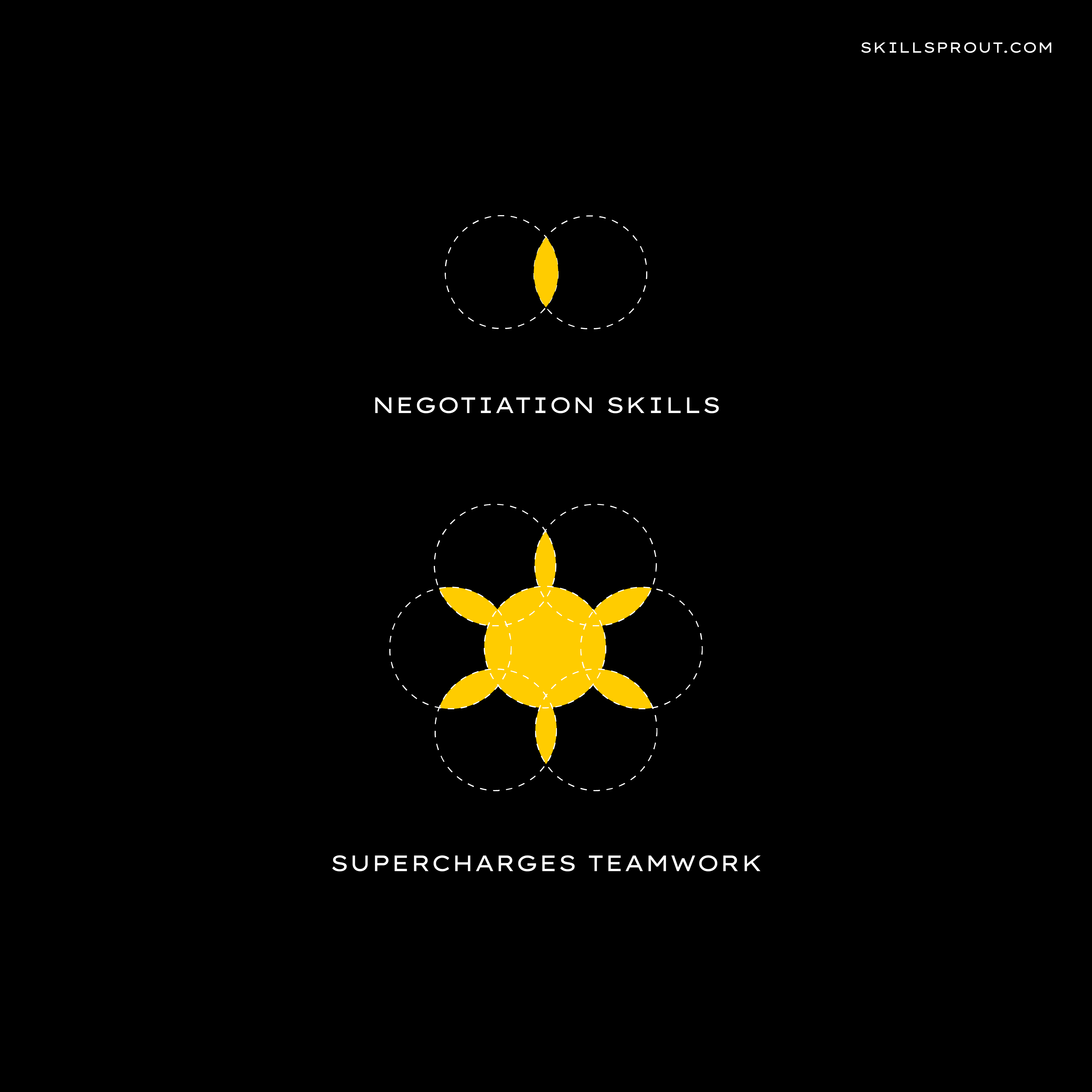 Negotiation skills supercharges teamwork.