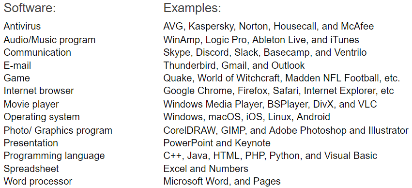Software and examples